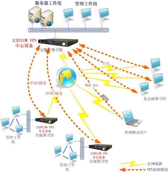 公网接方建立vn的